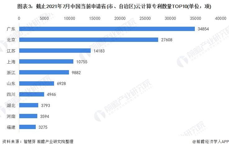 图表3:截止2021年7月中国当前申请省(市、自治区)云计算专利数量TOP10(单位:项)