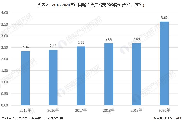 图表2:2015-2020年中国碳纤维产能变化趋势图(单位:万吨)