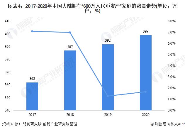 """图表4:2017-2020年中国大陆拥有""""600万人民币资产""""家庭的数量走势(单位:万户,%)"""
