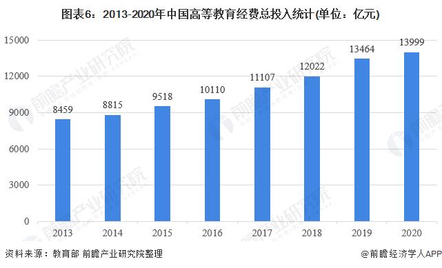 图表6:2013-2020年中国高等教育经费总投入统计(单位:亿元)
