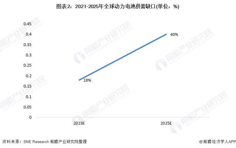图表2:2021-2025年全球动力电池供需缺口(单位:%)