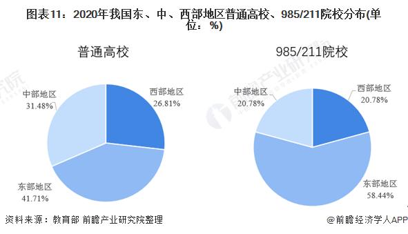 图表11:2020年我国东、中、西部地区普通高校、985/211院校分布(单位:%)