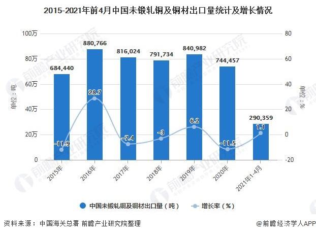 2015-2021年前4月中国未锻轧铜及铜材出口量统计及增长情况