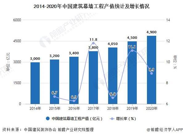 2014-2020年中国建筑幕墙工程产值统计及增长情况