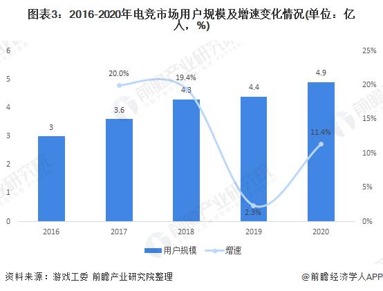 图表3:2016-2020年电竞市场用户规模及增速变化情况(单位:亿人,%)