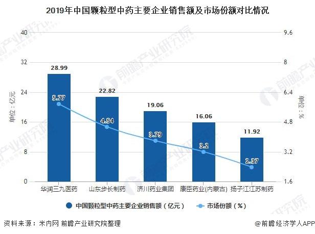 2019年中国颗粒型中药主要企业销售额及市场份额对比情况