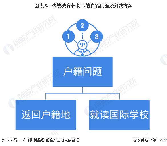 图表5:传统教育体制下的户籍问题及解决方案