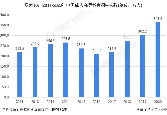 图表10:2011-2020年中国成人高等教育招生人数(单位:万人)