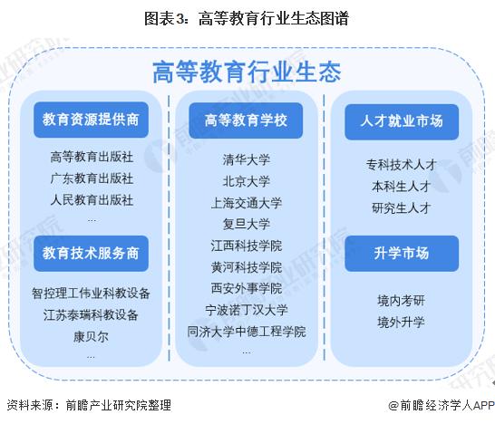 图表3:高等教育行业生态图谱