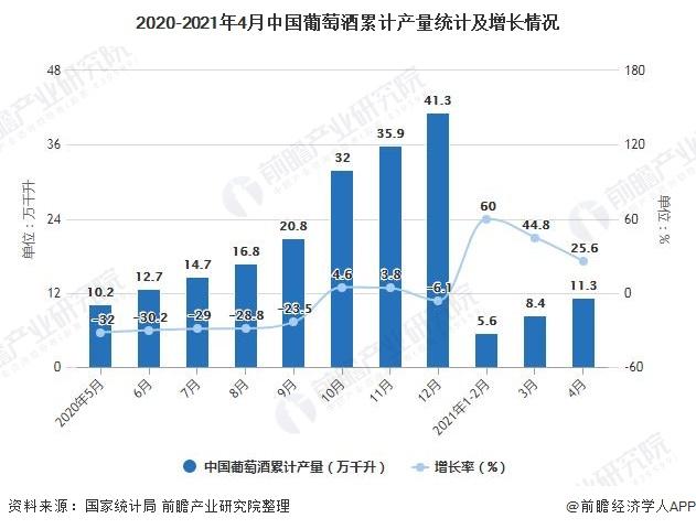 2020-2021年4月中国葡萄酒累计产量统计及增长情况