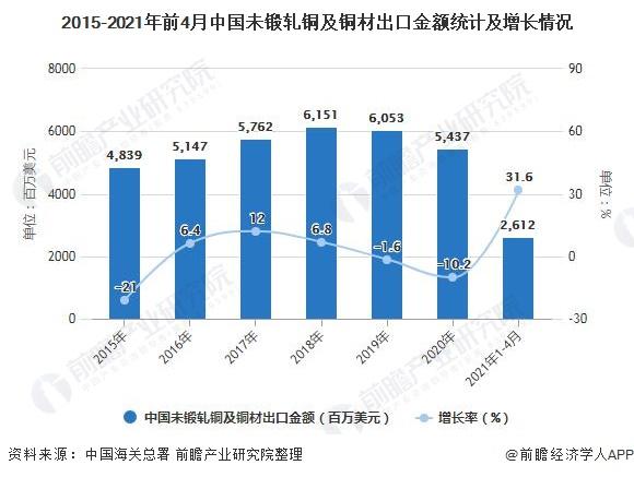 2015-2021年前4月中国未锻轧铜及铜材出口金额统计及增长情况