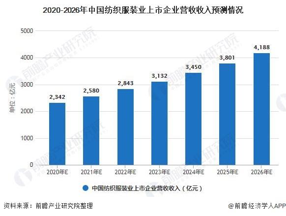 2020-2026年中国纺织服装业上市企业营收收入预测情况