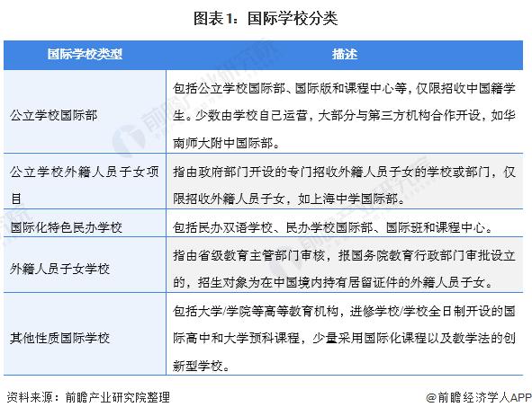 图表1:国际学校分类