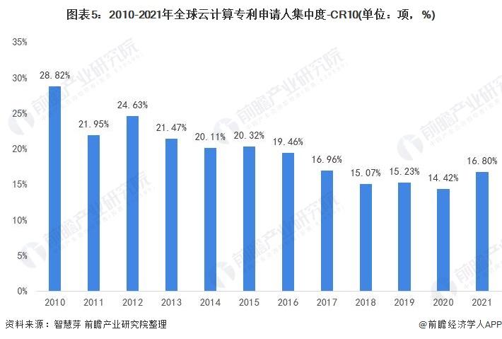 图表5:2010-2021年全球云计算专利申请人集中度-CR10(单位:项,%)