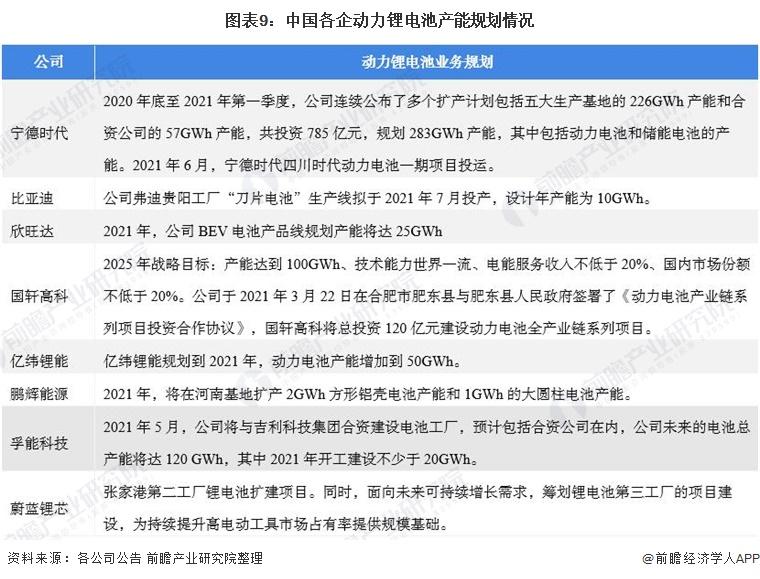 图表9:中国各企动力锂电池产能规划情况