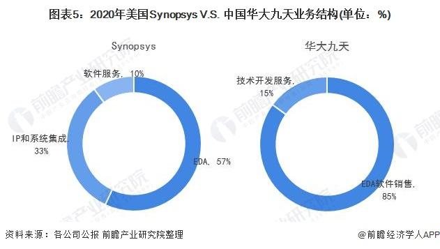图表5:2020年美国Synopsys V.S. 中国华大九天业务结构(单位:%)