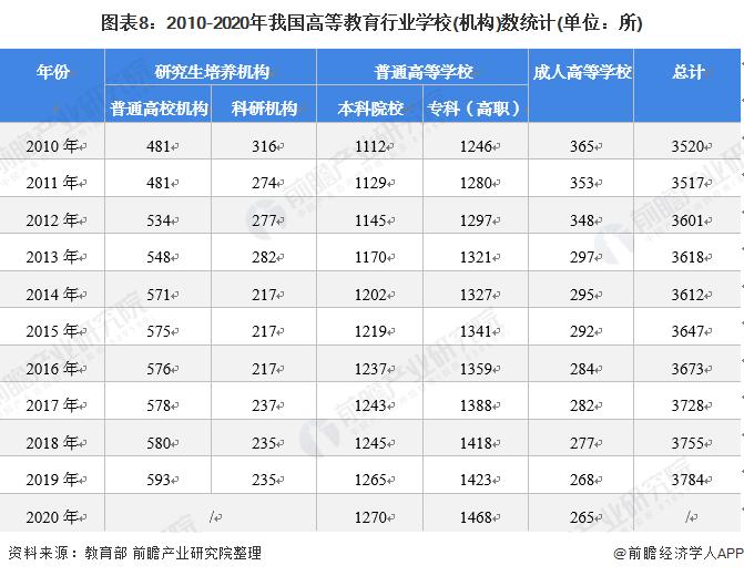 图表8:2010-2020年我国高等教育行业学校(机构)数统计(单位:所)