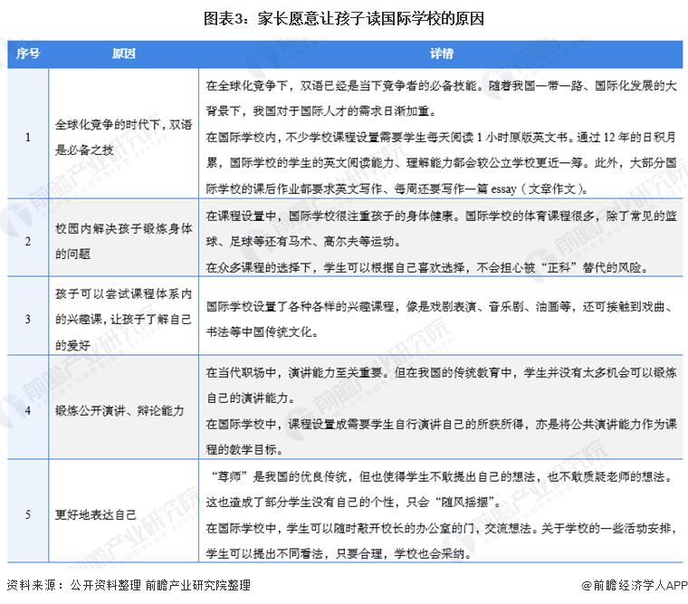 图表3:家长愿意让孩子读国际学校的原因