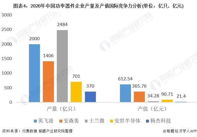 图表4:2020年中国功率器件企业产量及产值国际竞争力分析(单位:亿只,亿元)