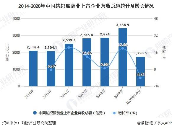 2014-2020年中国纺织服装业上市企业营收总额统计及增长情况