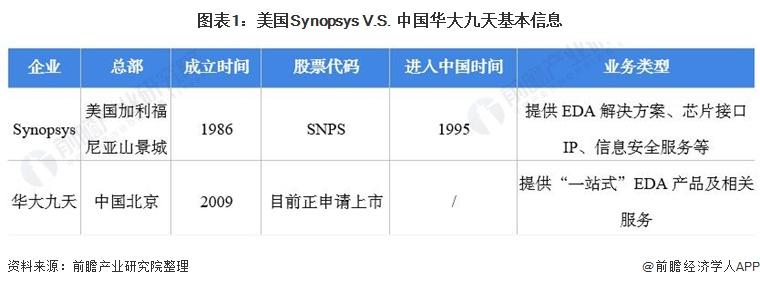 干货!2021年中美EDA领导企业比较-美国SynopsysVS中国华大九天