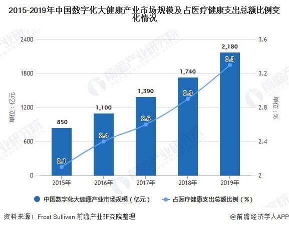 2015-2019年中国数字化大健康产业市场规模及占医疗健康支出总额比例变化情况