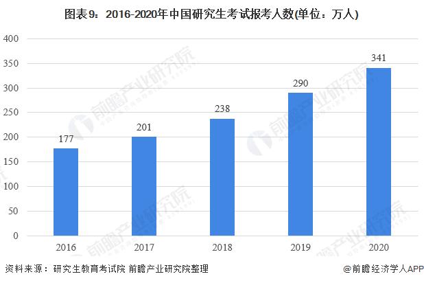 图表9:2016-2020年中国研究生考试报考人数(单位:万人)