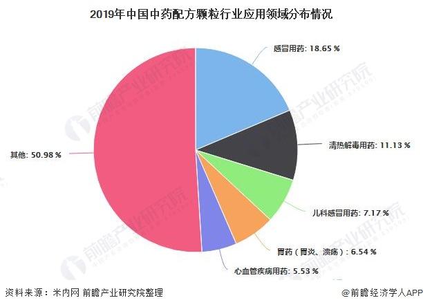 2019年中国中药配方颗粒行业应用领域分布情况