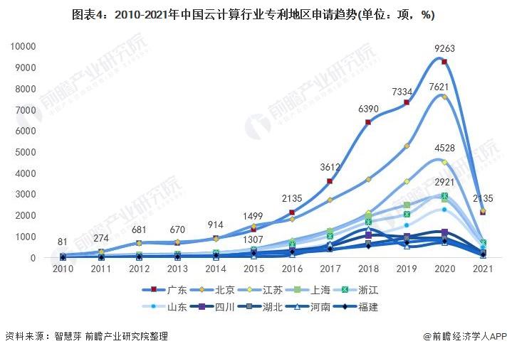 图表4:2010-2021年中国云计算行业专利地区申请趋势(单位:项,%)