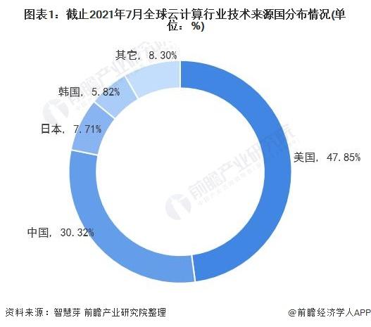 图表1:截止2021年7月全球云计算行业技术来源国分布情况(单位:%)