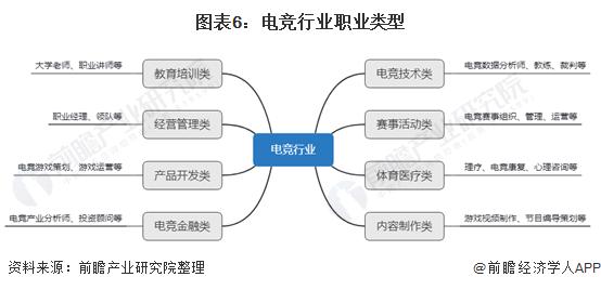 图表6:电竞行业职业类型