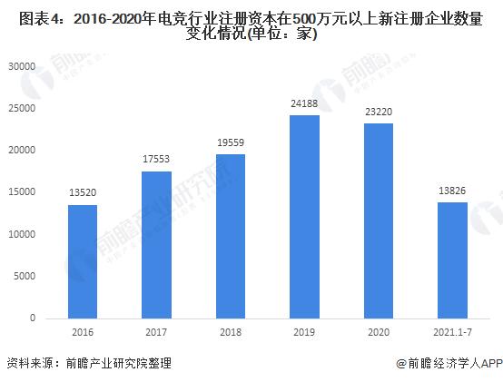 图表4:2016-2020年电竞行业注册资本在500万元以上新注册企业数量变化情况(单位:家)