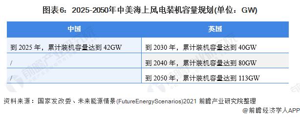 图表6:2025-2050年中美海上风电装机容量规划(单位:GW)