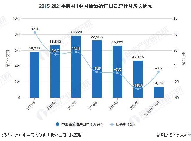 2015-2021年前4月中国葡萄酒进口量统计及增长情况