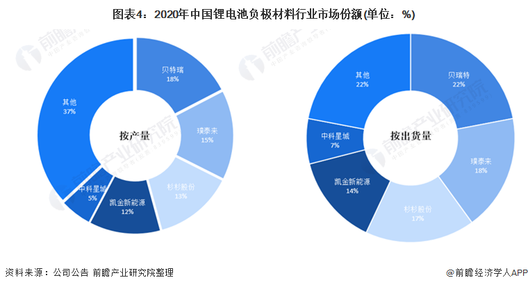 图表4:2020年中国锂电池负极材料行业市场份额(单位:%)