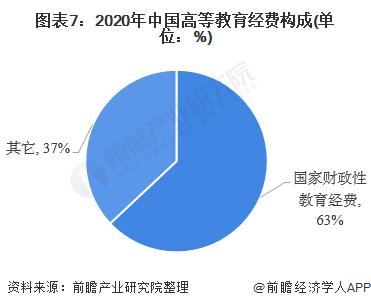 图表7:2020年中国高等教育经费构成(单位:%)