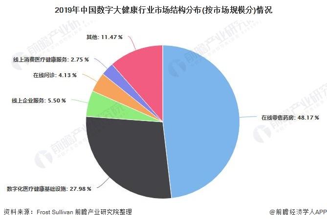 2019年中国数字大健康行业市场结构分布(按市场规模分)情况