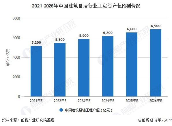 2021-2026年中国建筑幕墙行业工程总产值预测情况