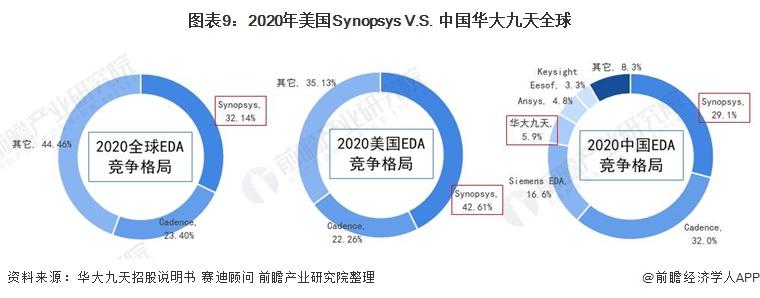 图表9:2020年美国Synopsys V.S. 中国华大九天全球&美国&中国市占率(单位:%)