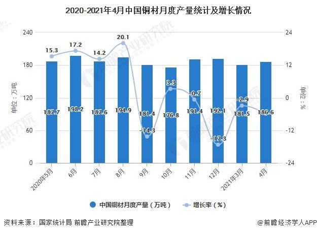 2020-2021年4月中国铜材月度产量统计及增长情况