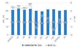 2021年1-4月中国<em>铜</em><em>材</em>行业产量规模及进出口贸易情况 1-4月<em>铜</em><em>材</em>进口量超190万吨