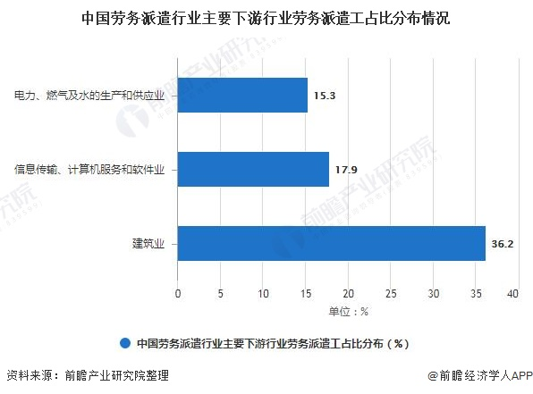 中国劳务派遣行业主要下游行业劳务派遣工占比分布情况