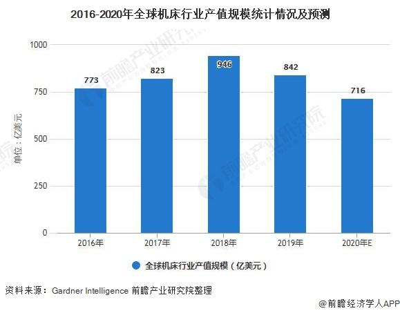 2016-2020年全球机床行业产值规模统计情况及预测