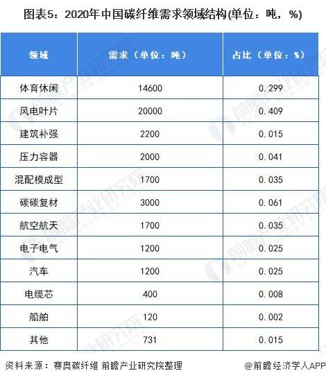 图表5:2020年中国碳纤维需求领域结构(单位:吨,%)