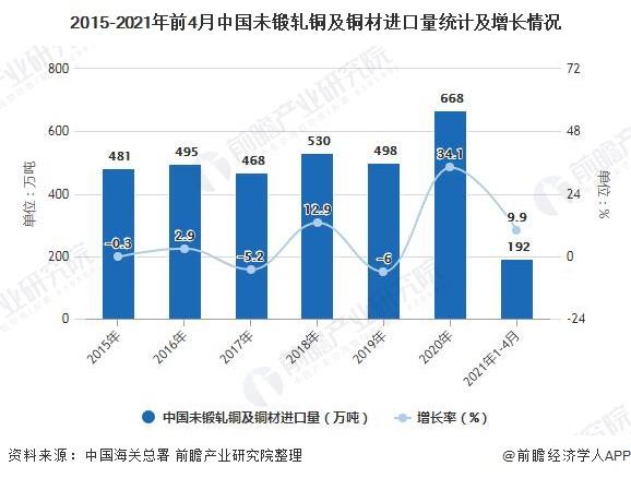2015-2021年前4月中国未锻轧铜及铜材进口量统计及增长情况