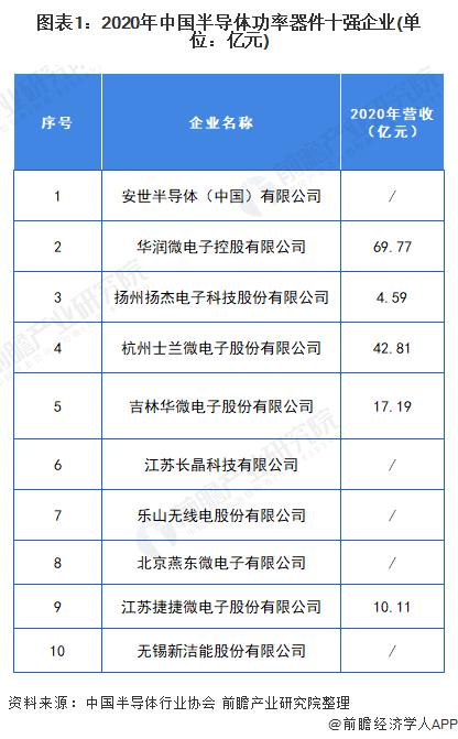 图表1:2020年中国半导体功率器件十强企业(单位:亿元)