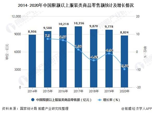 2014- 2020年中国限额以上服装类商品零售额统计及增长情况