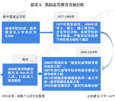 图表4:我国高等教育发展历程