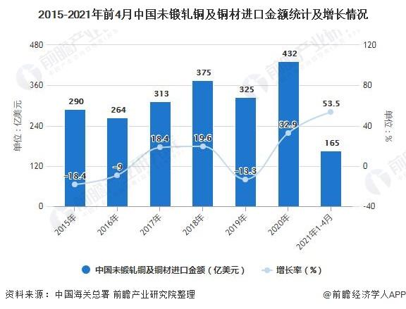 2015-2021年前4月中国未锻轧铜及铜材进口金额统计及增长情况