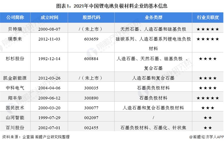 图表1:2021年中国锂电池负极材料企业的基本信息